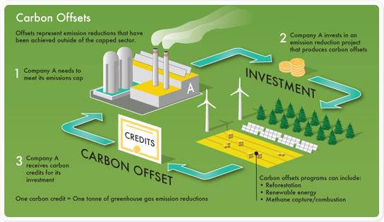 carbon_offsets